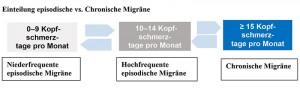Episodische vs. Chronische Migräne